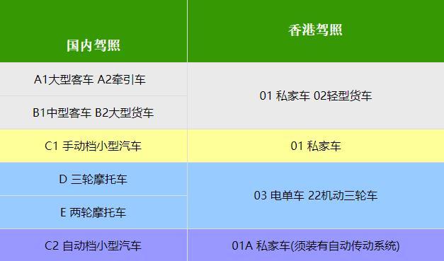 深圳考驾照流程_香港驾照办理资料和流程-香港驾照怎么考-合泰企业
